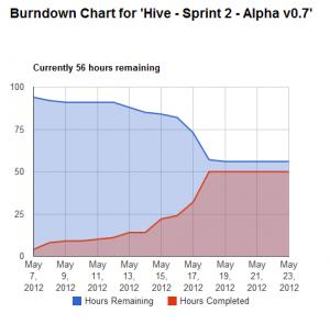 Trello Burndown Chart
