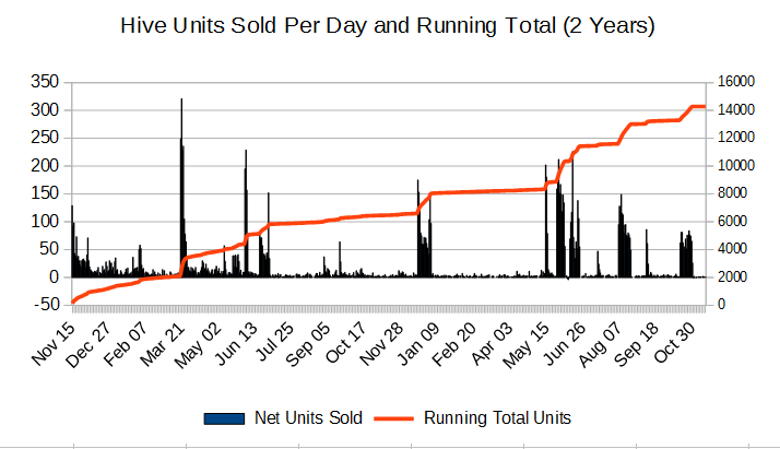 Hive units sold per day vs running total - first 2 years