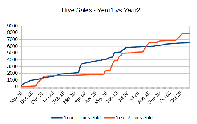 Hive unit sales year-over-year